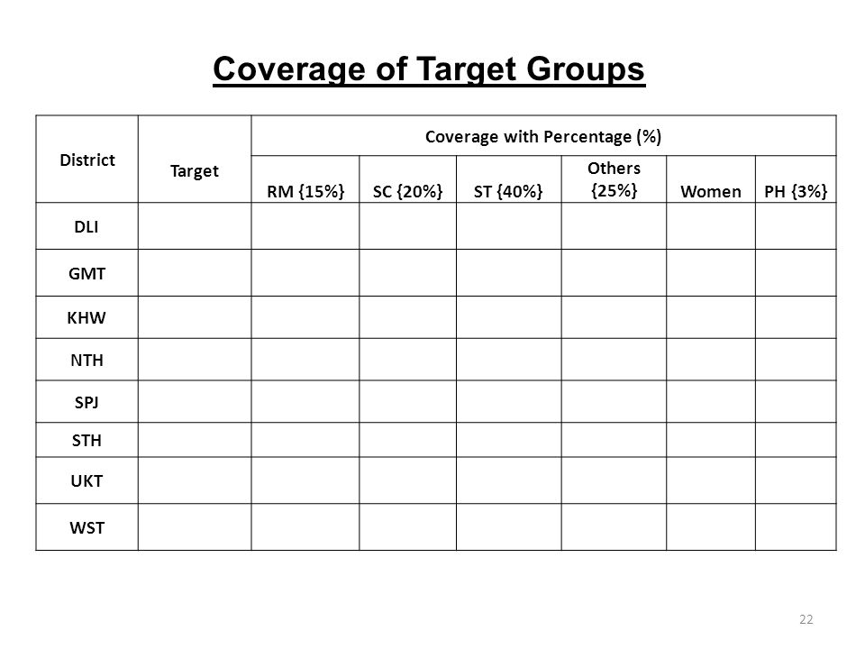 22 Coverage of Target Groups District Target Coverage with Percentage (%) RM {15%}SC {20%}ST {40%} Others {25%}WomenPH {3%} DLI GMT KHW NTH SPJ STH UKT WST