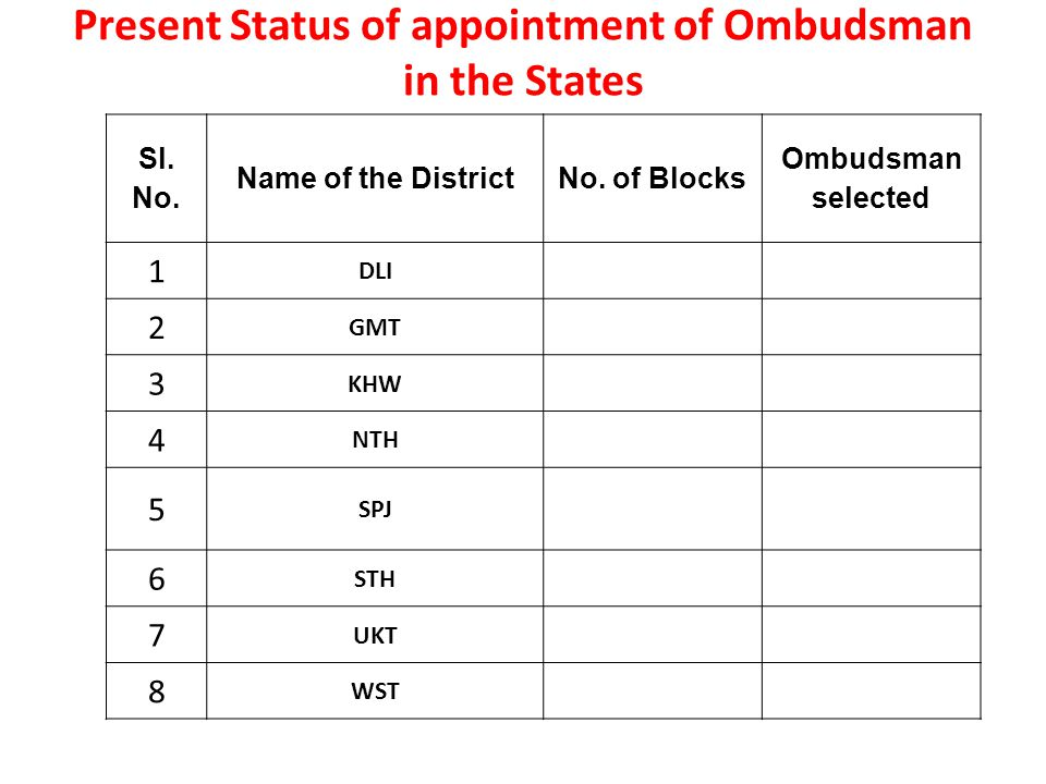 Present Status of appointment of Ombudsman in the States Sl.