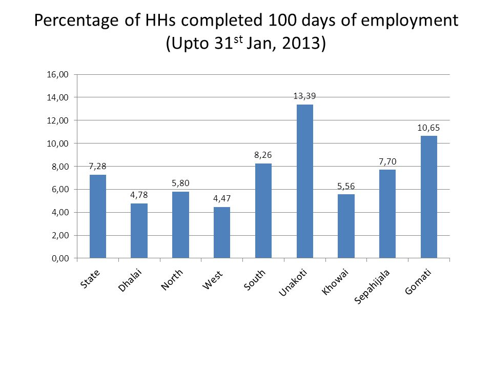 Percentage of HHs completed 100 days of employment (Upto 31 st Jan, 2013)
