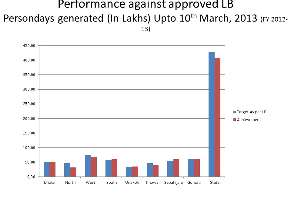Performance against approved LB Persondays generated (In Lakhs) Upto 10 th March, 2013 (FY 2012- 13)