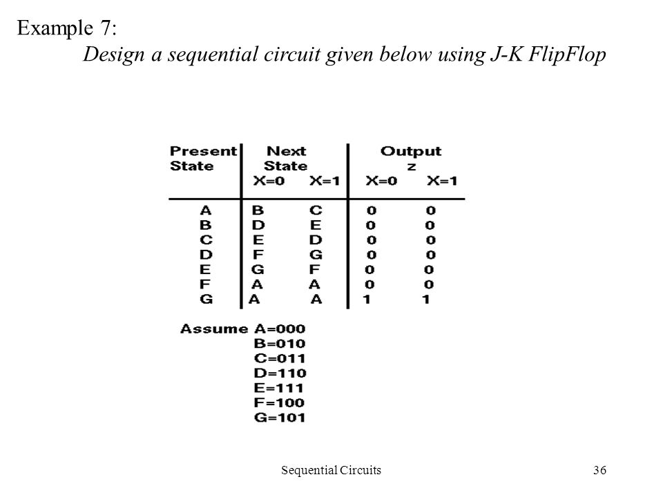 Sequential Circuits36 Example 7: Design a sequential circuit given below using J-K FlipFlop