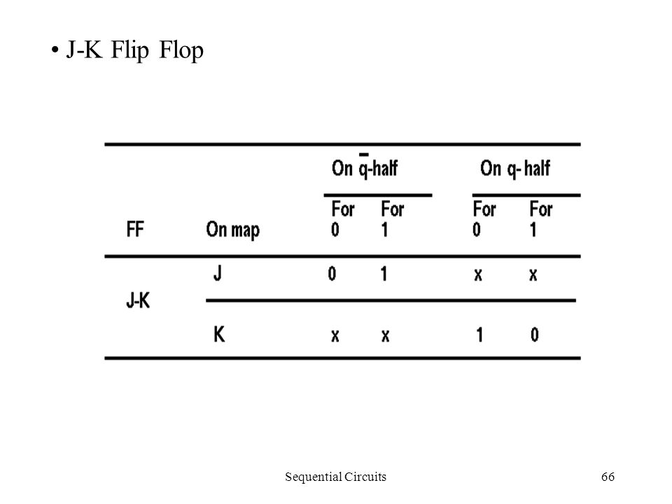 Sequential Circuits66 J-K Flip Flop