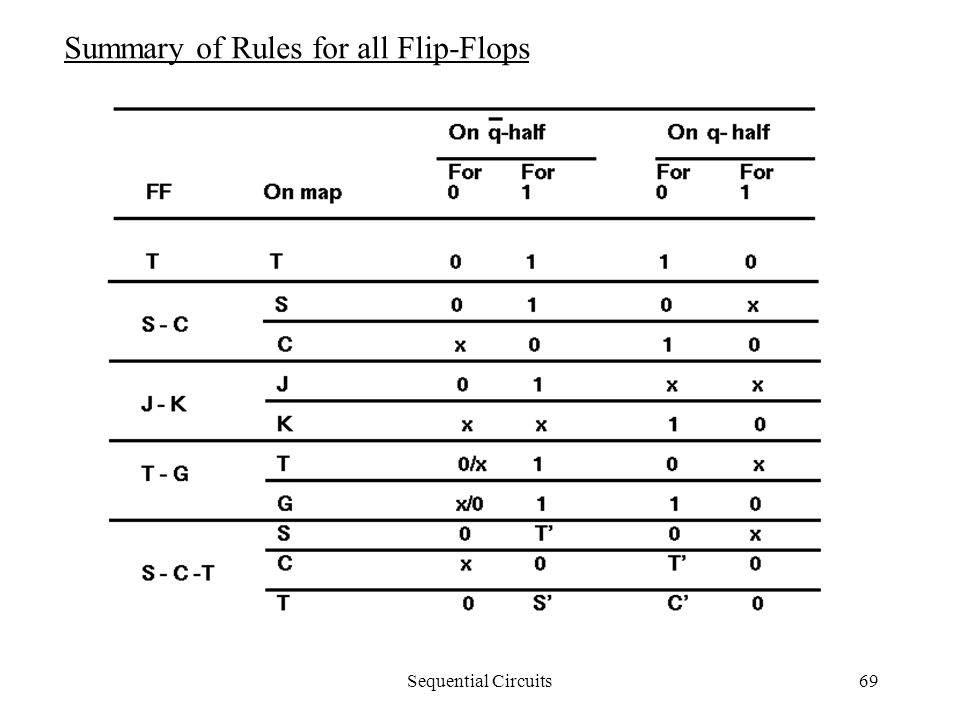 Sequential Circuits69 Summary of Rules for all Flip-Flops