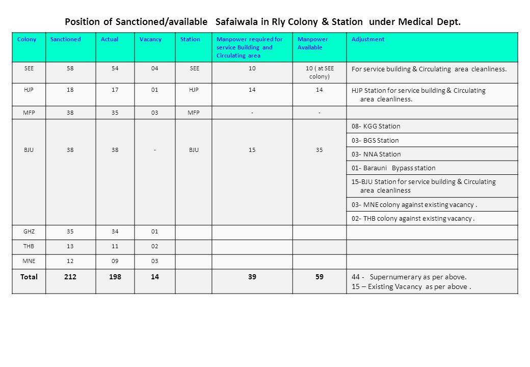Adjustment of Safaiwala working at station after outsourcing StationNo of S/Wala working at present AdjustmentRequired No.
