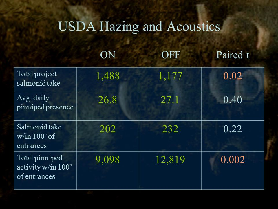 USDA Hazing and Acoustics Total project salmonid take 1,4881,1770.02 Avg.