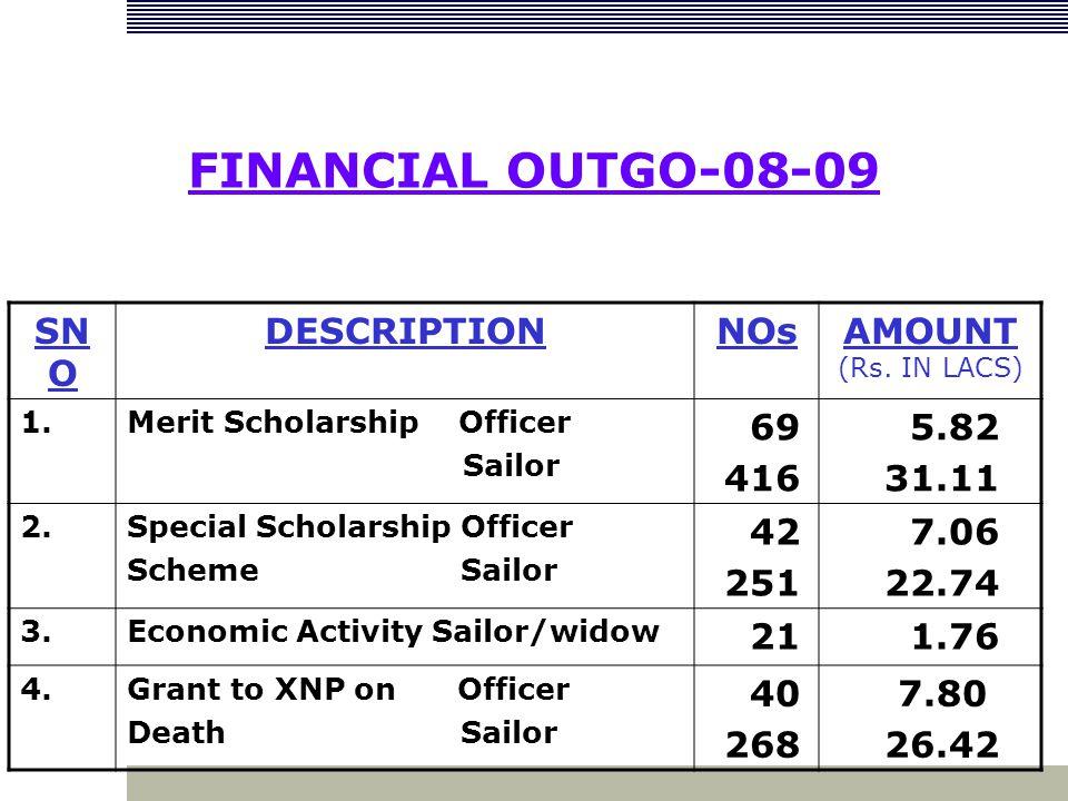 FINANCIAL OUTGO-08-09 SN O DESCRIPTIONNOsAMOUNT (Rs. IN LACS) 1.Merit Scholarship Officer Sailor 69 416 5.82 31.11 2.Special Scholarship Officer Schem