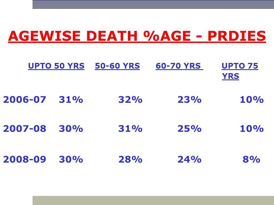 AGEWISE DEATH %AGE - PRDIES UPTO 50 YRS 50-60 YRS 60-70 YRS UPTO 75 YRS 2006-07 31% 32% 23% 10% 2007-08 30% 31% 25% 10% 2008-09 30% 28% 24% 8%