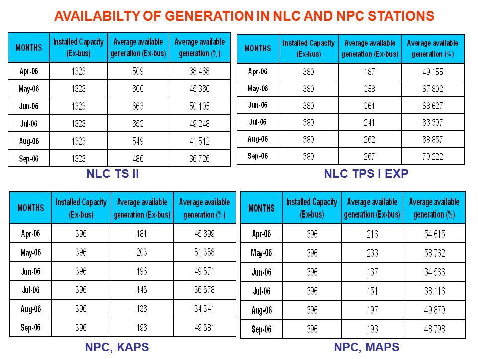 AVAILABILTY OF GENERATION IN NLC AND NPC STATIONS NLC TS IINLC TPS I EXP NPC, MAPSNPC, KAPS
