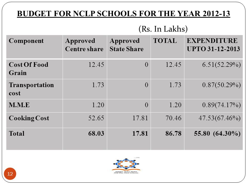 BUDGET FOR NCLP SCHOOLS FOR THE YEAR 2012-13 12 ComponentApproved Centre share Approved State Share TOTALEXPENDITURE UPTO 31-12-2013 Cost Of Food Grain 12.450 6.51(52.29%) Transportation cost 1.730 0.87(50.29%) M.M.E1.200 0.89(74.17%) Cooking Cost52.6517.8170.4647.53(67.46%) Total68.0317.8186.7855.80 (64.30%) (Rs.