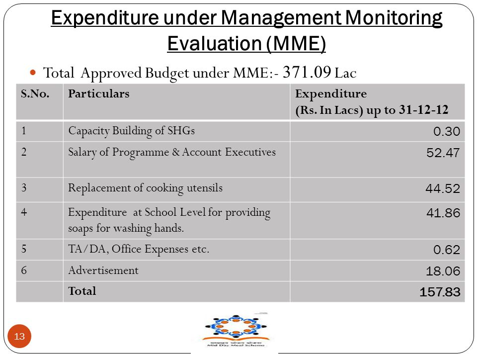 Expenditure under Management Monitoring Evaluation (MME) 13 Total Approved Budget under MME:- 371.09 Lac S.No.ParticularsExpenditure (Rs. In Lacs) up