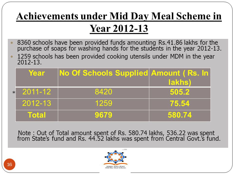 Achievements under Mid Day Meal Scheme in Year 2012-13 16 8360 schools have been provided funds amounting Rs.41.86 lakhs for the purchase of soaps for washing hands for the students in the year 2012-13.