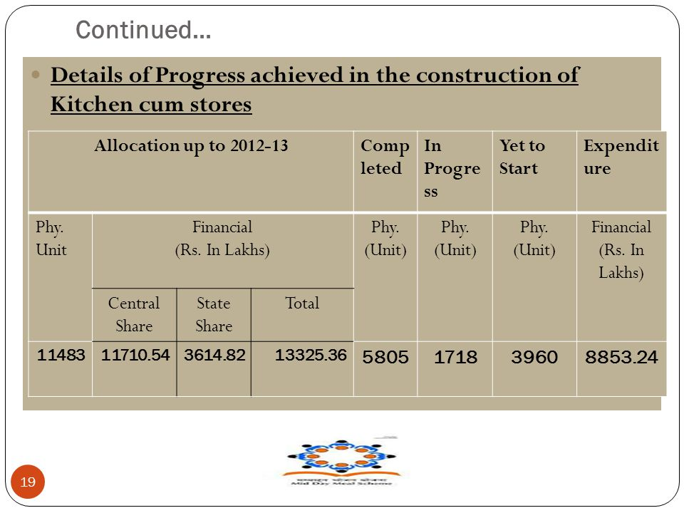 Continued… 19 Details of Progress achieved in the construction of Kitchen cum stores Allocation up to 2012-13Comp leted In Progre ss Yet to Start Expendit ure Phy.