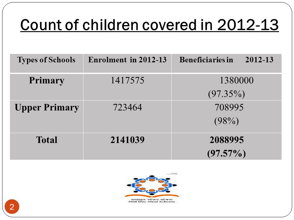 Count of children covered in 2012-13 2 Types of SchoolsEnrolment in 2012-13Beneficiaries in 2012-13 Primary1417575 1380000 (97.35%) Upper Primary723464 708995 (98%) Total21410392088995 (97.57%)