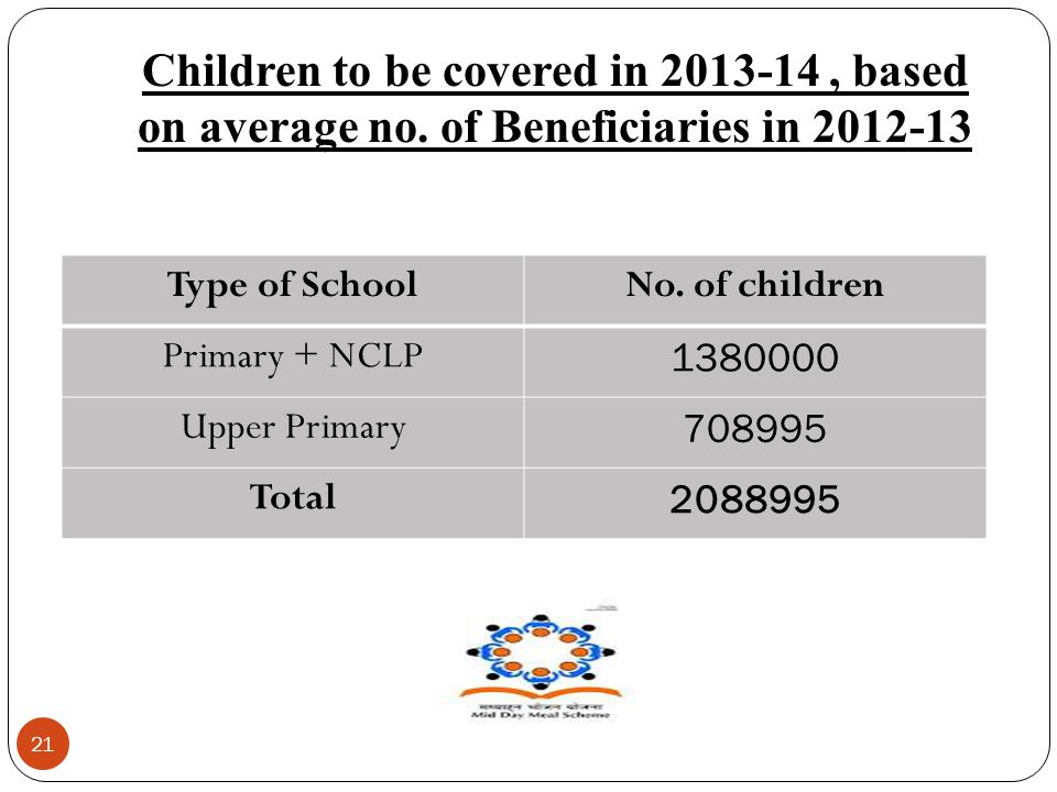 Children to be covered in 2013-14, based on average no. of Beneficiaries in 2012-13 21 Type of SchoolNo. of children Primary + NCLP 1380000 Upper Prim