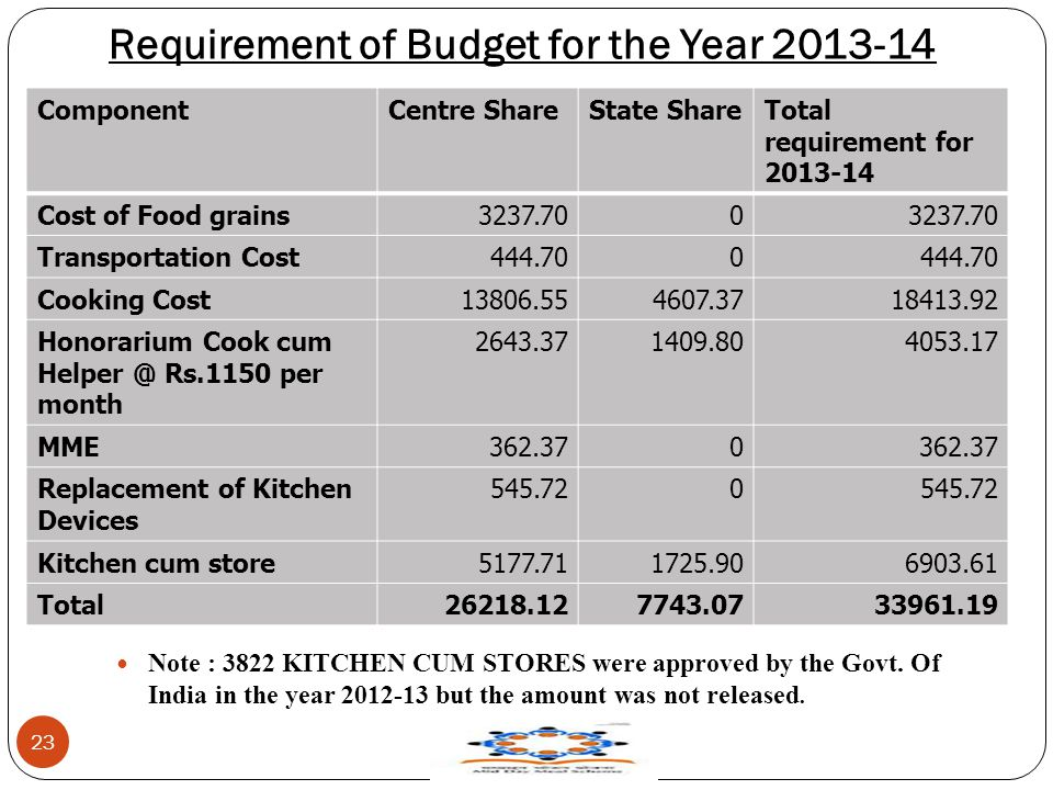 Requirement of Budget for the Year 2013-14 Note : 3822 KITCHEN CUM STORES were approved by the Govt. Of India in the year 2012-13 but the amount was n