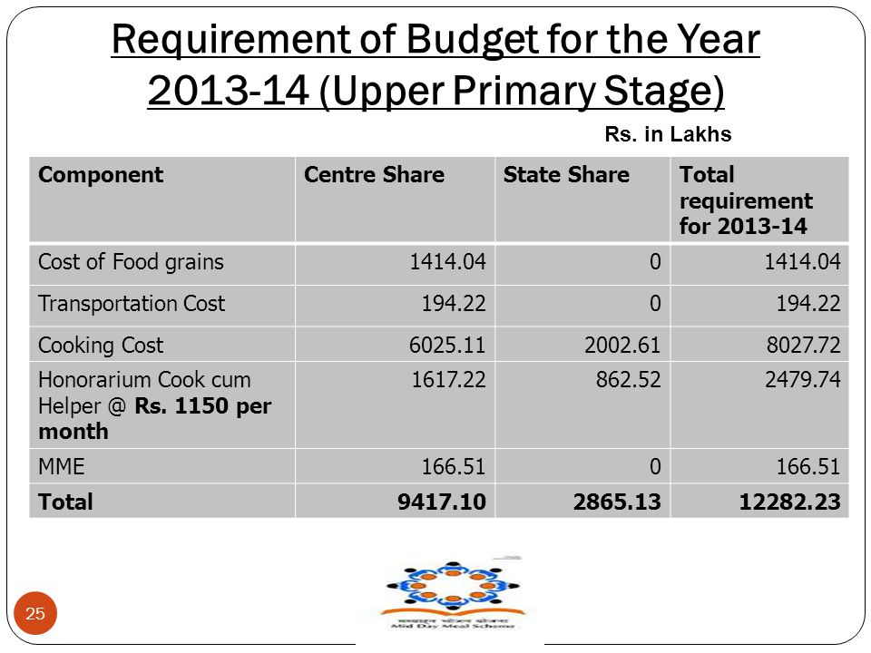 Requirement of Budget for the Year 2013-14 (Upper Primary Stage) 25 ComponentCentre ShareState ShareTotal requirement for 2013-14 Cost of Food grains1
