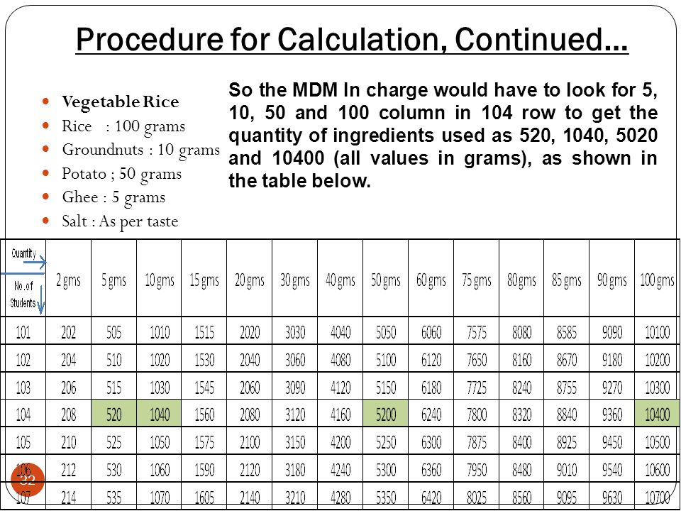 Procedure for Calculation, Continued… 32 Vegetable Rice Rice : 100 grams Groundnuts : 10 grams Potato ; 50 grams Ghee : 5 grams Salt : As per taste So the MDM In charge would have to look for 5, 10, 50 and 100 column in 104 row to get the quantity of ingredients used as 520, 1040, 5020 and 10400 (all values in grams), as shown in the table below.