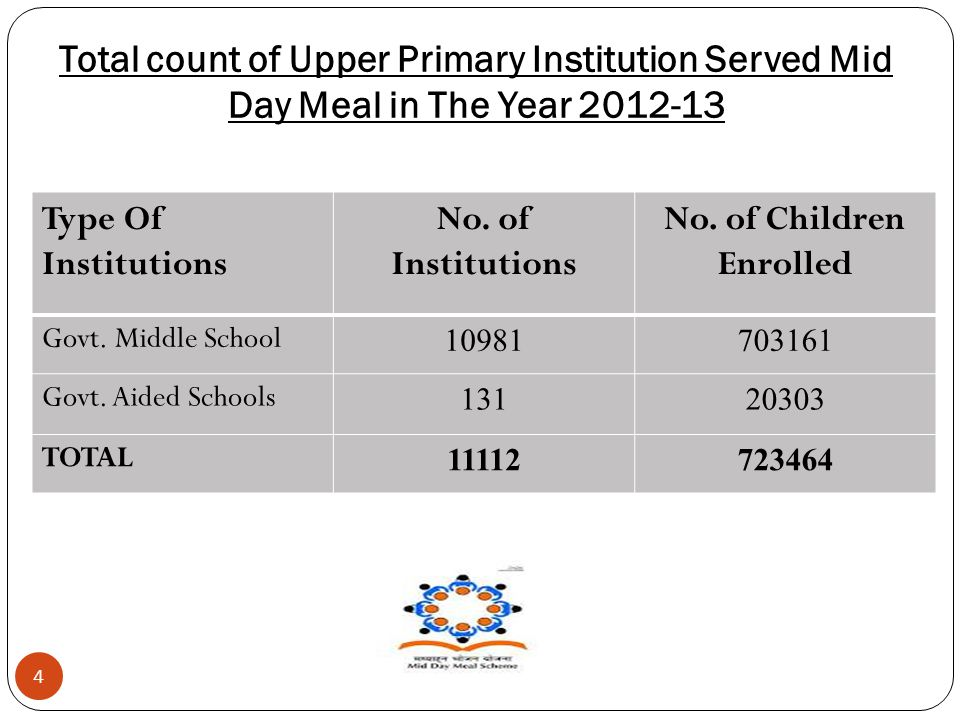 Total count of Upper Primary Institution Served Mid Day Meal in The Year 2012-13 4 Type Of Institutions No.