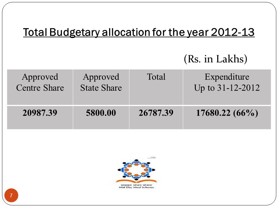 Total Budgetary allocation for the year 2012-13 7 Approved Centre Share Approved State Share TotalExpenditure Up to 31-12-2012 20987.395800.0026787.39