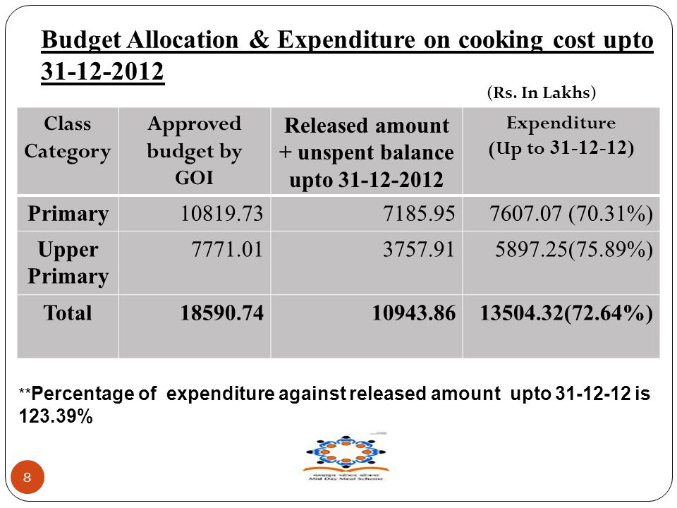 Budget Allocation & Expenditure on cooking cost upto 31-12-2012 8 Class Category Approved budget by GOI Released amount + unspent balance upto 31-12-2