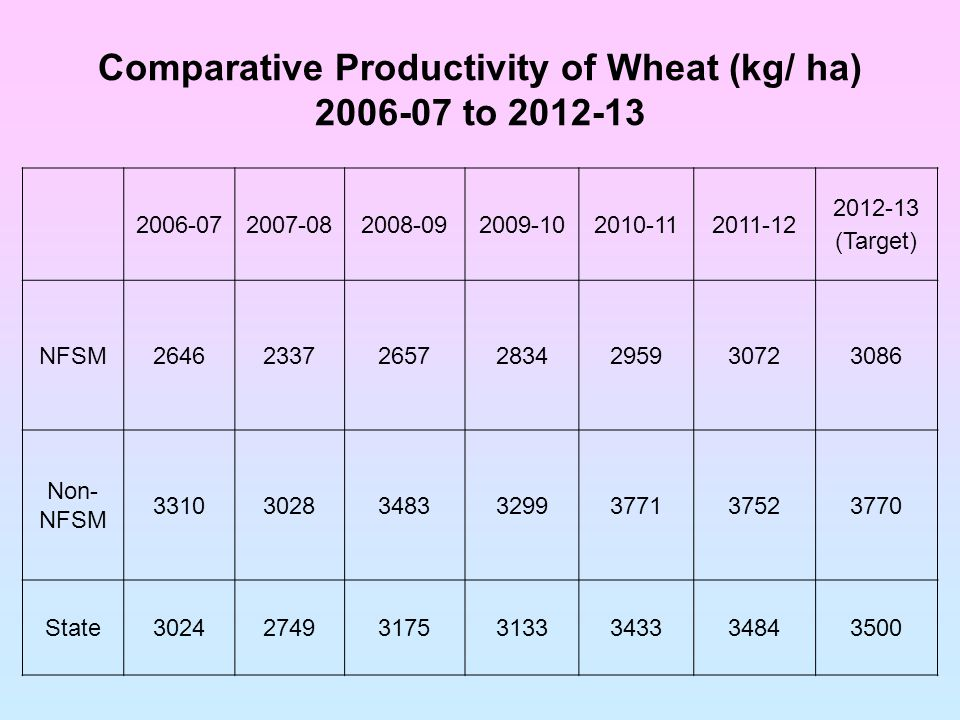 Comparative Productivity of Wheat (kg/ ha) 2006-07 to 2012-13 2006-072007-082008-092009-102010-112011-12 2012-13 (Target) NFSM2646233726572834295930723086 Non- NFSM 3310302834833299377137523770 State3024274931753133343334843500
