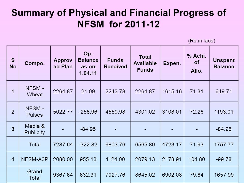 Summary of Physical and Financial Progress of NFSM for 2011-12 (Rs.in lacs) S No Compo.