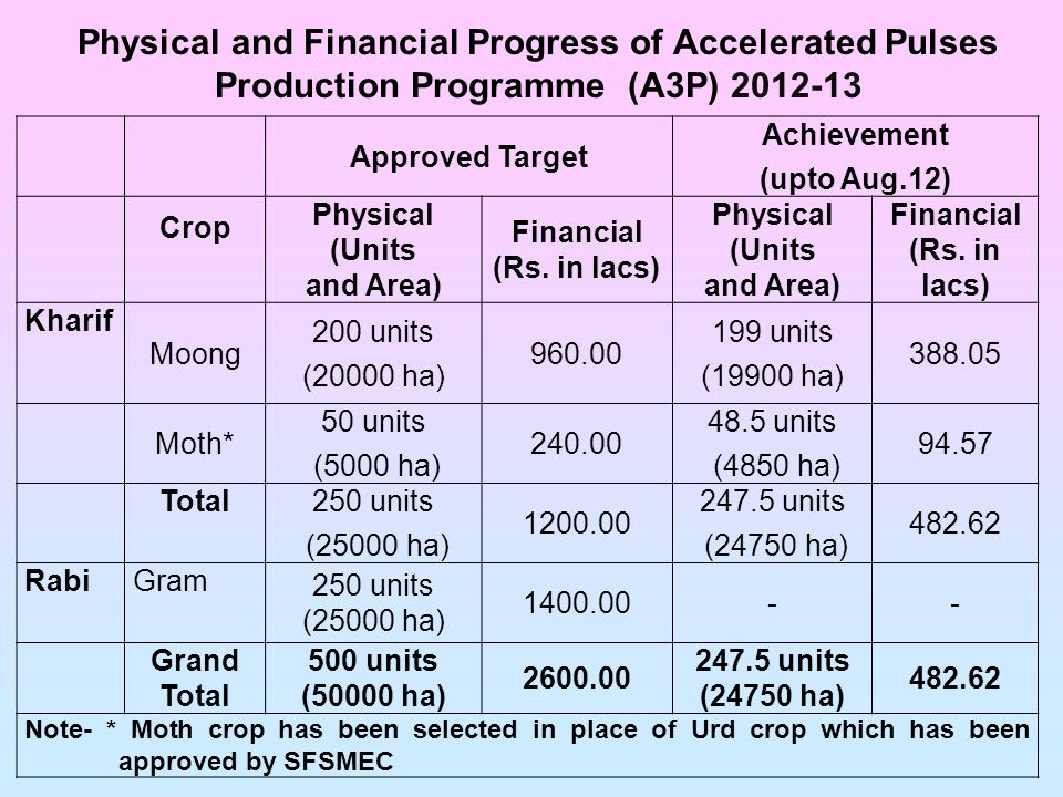 Physical and Financial Progress of Accelerated Pulses Production Programme (A3P) 2012-13 Approved Target Achievement (upto Aug.12) Crop Physical (Units and Area) Financial (Rs.