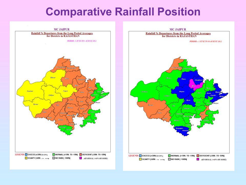 Comparative Rainfall Position