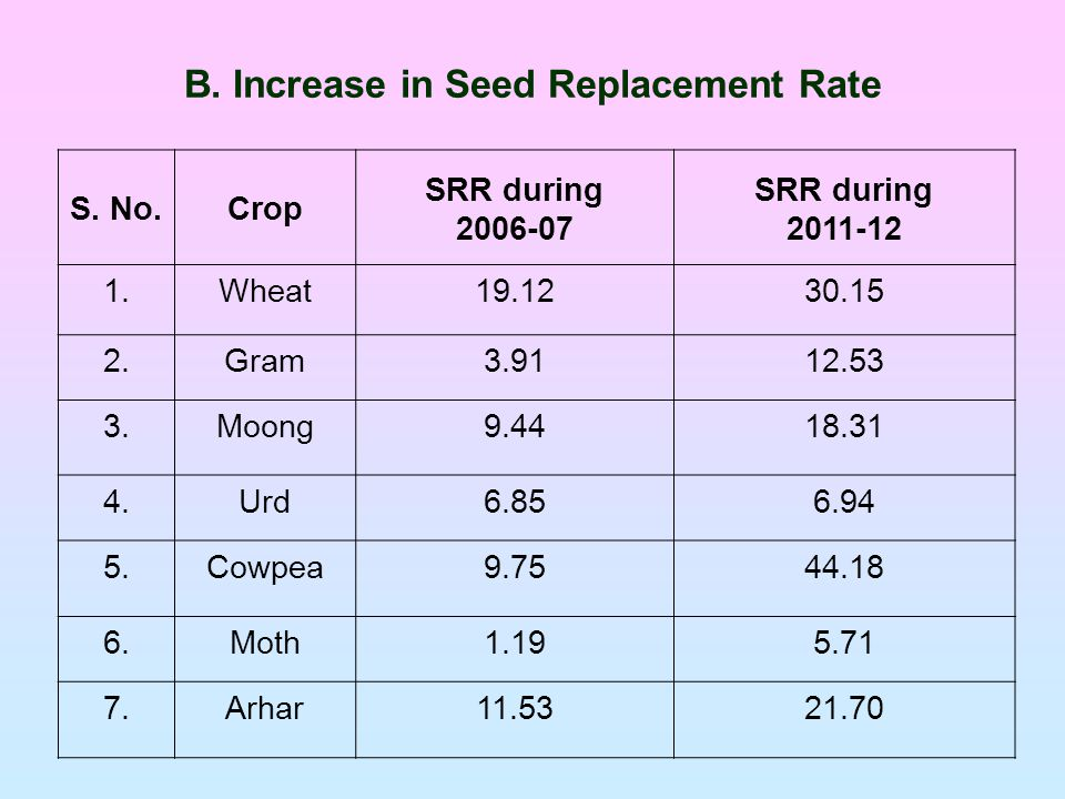 B. Increase in Seed Replacement Rate S.