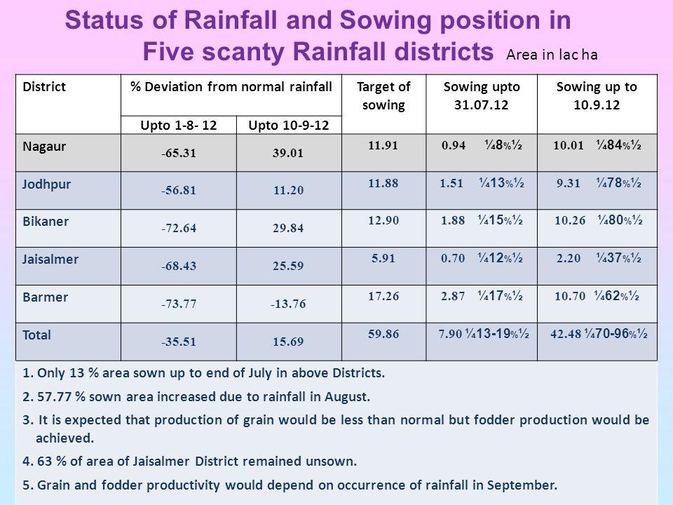 District% Deviation from normal rainfallTarget of sowing Sowing upto 31.07.12 Sowing up to 10.9.12 Upto 1-8- 12Upto 10-9-12 Nagaur -65.3139.01 11.91 0.94 ¼8 % ½ 10.01 ¼84 % ½ Jodhpur -56.8111.20 11.88 1.51 ¼13 % ½ 9.31 ¼78 % ½ Bikaner -72.6429.84 12.90 1.88 ¼15 % ½ 10.26 ¼80 % ½ Jaisalmer -68.4325.59 5.91 0.70 ¼12 % ½ 2.20 ¼37 % ½ Barmer -73.77-13.76 17.26 2.87 ¼17 % ½ 10.70 ¼62 % ½ Total -35.5115.69 59.86 7.90 ¼13-19 % ½ 42.48 ¼70-96 % ½ 1.