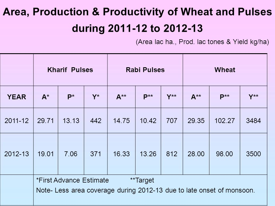 Area, Production & Productivity of Wheat and Pulses during 2011-12 to 2012-13 (Area lac ha., Prod.
