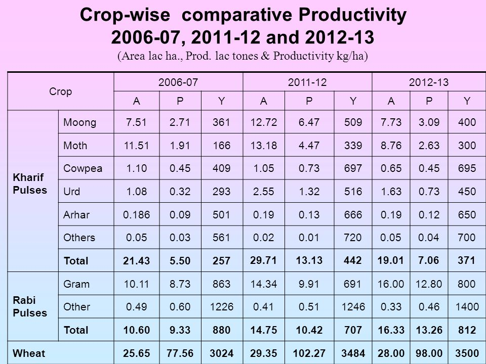 Crop-wise comparative Productivity 2006-07, 2011-12 and 2012-13 (Area lac ha., Prod.