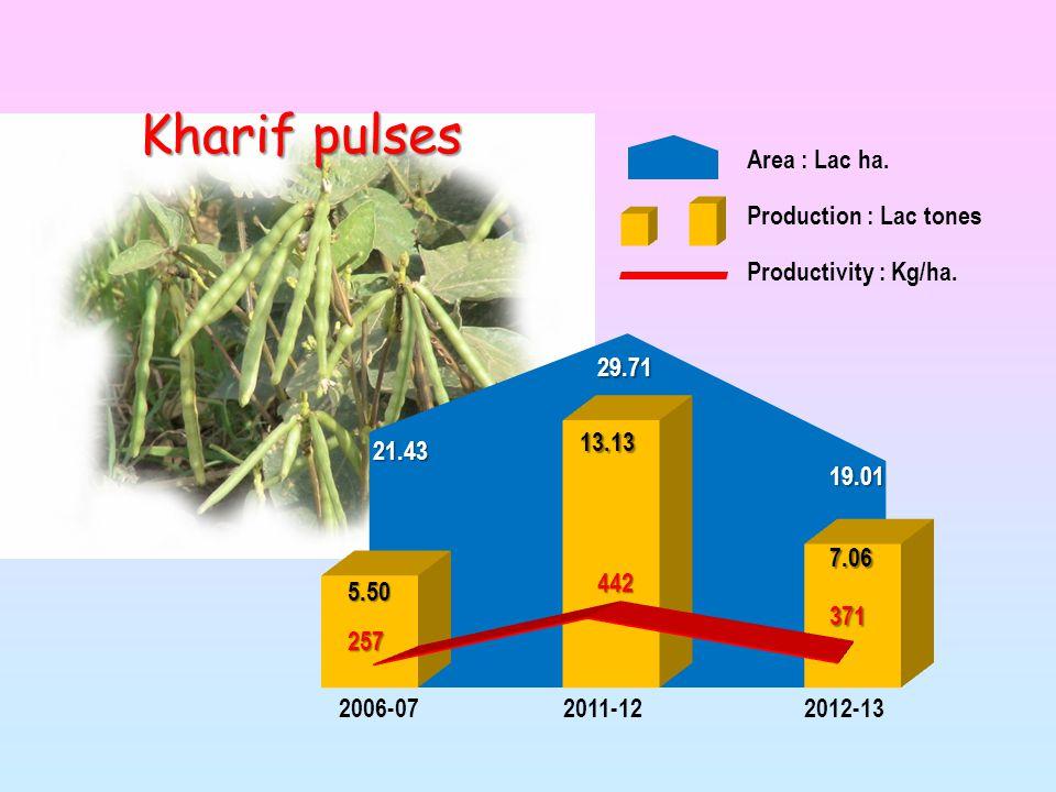 Kharif pulses 2006-072011-122012-13 Area : Lac ha.