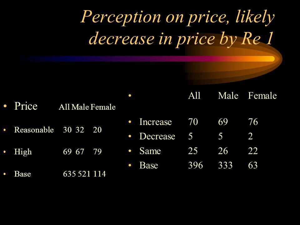 Perception on price, likely decrease in price by Re 1 Price All Male Female Reasonable30 3220 High 69 6779 Base635 521114 All Male Female Increase706976 Decrease552 Same252622 Base39633363