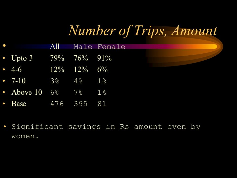 Number of Trips, Amount All MaleFemale Upto 379%76%91% 4-612%12%6% 7-10 3%4%1% Above 10 6%7%1% Base 47639581 Significant savings in Rs amount even by