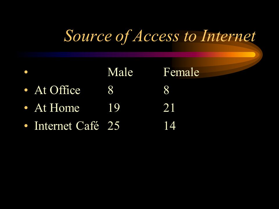Source of Access to Internet MaleFemale At Office88 At Home1921 Internet Café2514