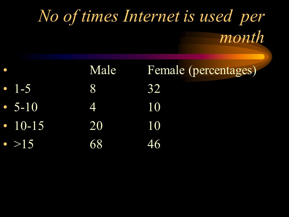 No of times Internet is used per month Male Female (percentages) 1-5832 5-10410 10-152010 >156846