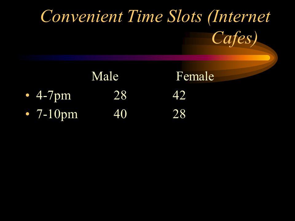 Convenient Time Slots (Internet Cafes) Male Female 4-7pm2842 7-10pm4028