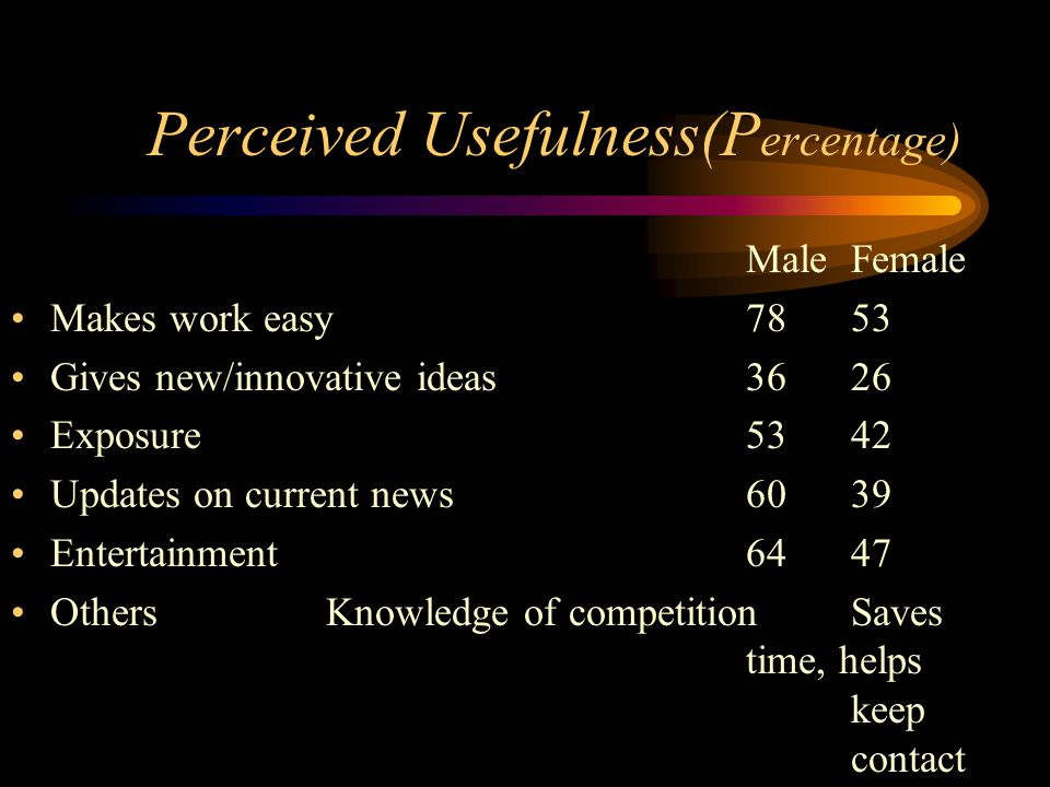 Perceived Usefulness(P ercentage) Male Female Makes work easy7853 Gives new/innovative ideas3626 Exposure5342 Updates on current news6039 Entertainment6447 OthersKnowledge of competitionSaves time, helps keep contact