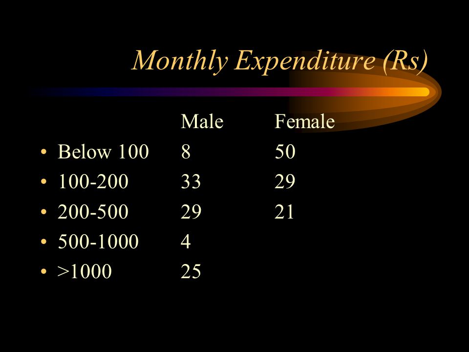 Monthly Expenditure (Rs) MaleFemale Below 100850 100-2003329 200-5002921 500-10004 >100025