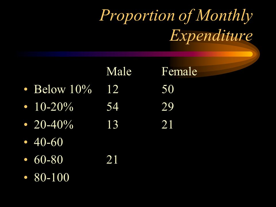 Proportion of Monthly Expenditure MaleFemale Below 10%1250 10-20%5429 20-40%1321 40-60 60-8021 80-100