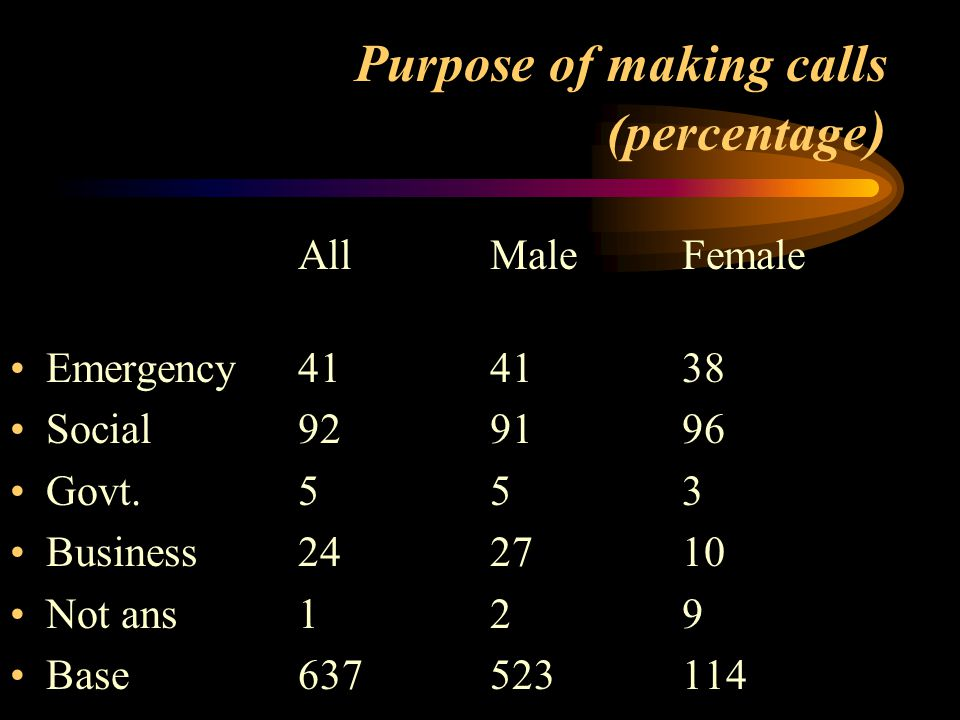 Purpose of making calls (percentage ) All Male Female Emergency414138 Social929196 Govt.553 Business242710 Not ans129 Base637523114