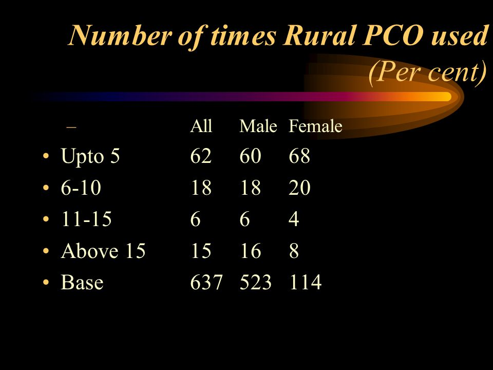 Number of times Rural PCO used (Per cent) –All Male Female Upto 5626068 6-10181820 11-15664 Above 1515168 Base637523114