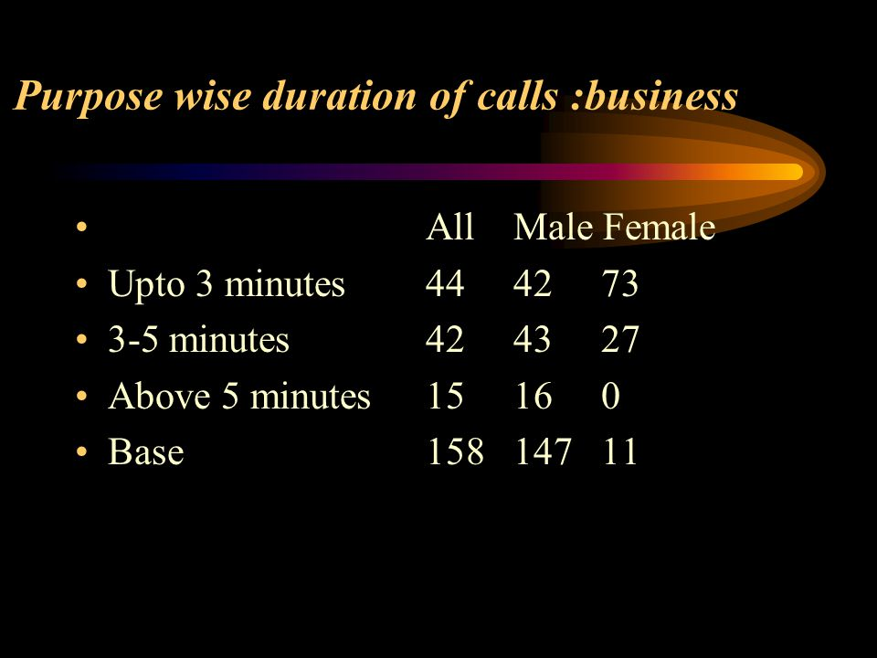 Purpose wise duration of calls :business All Male Female Upto 3 minutes444273 3-5 minutes424327 Above 5 minutes15160 Base15814711