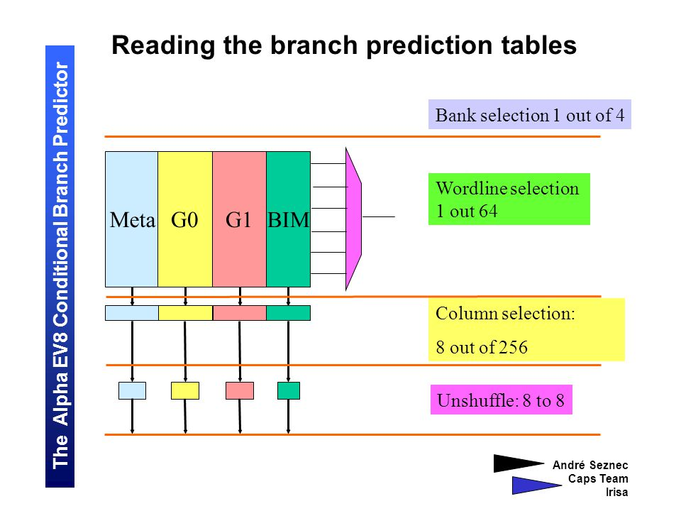 The Alpha EV8 Conditional Branch Predictor André Seznec Caps Team Irisa Reading the branch prediction tables Bank selection 1 out of 4 MetaG0G1 BIM Wordline selection 1 out 64 Column selection: 8 out of 256 Unshuffle: 8 to 8