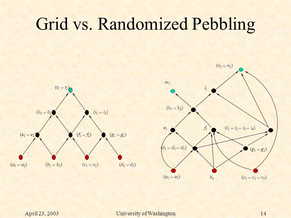 April 23, 2003University of Washington14 Grid vs.