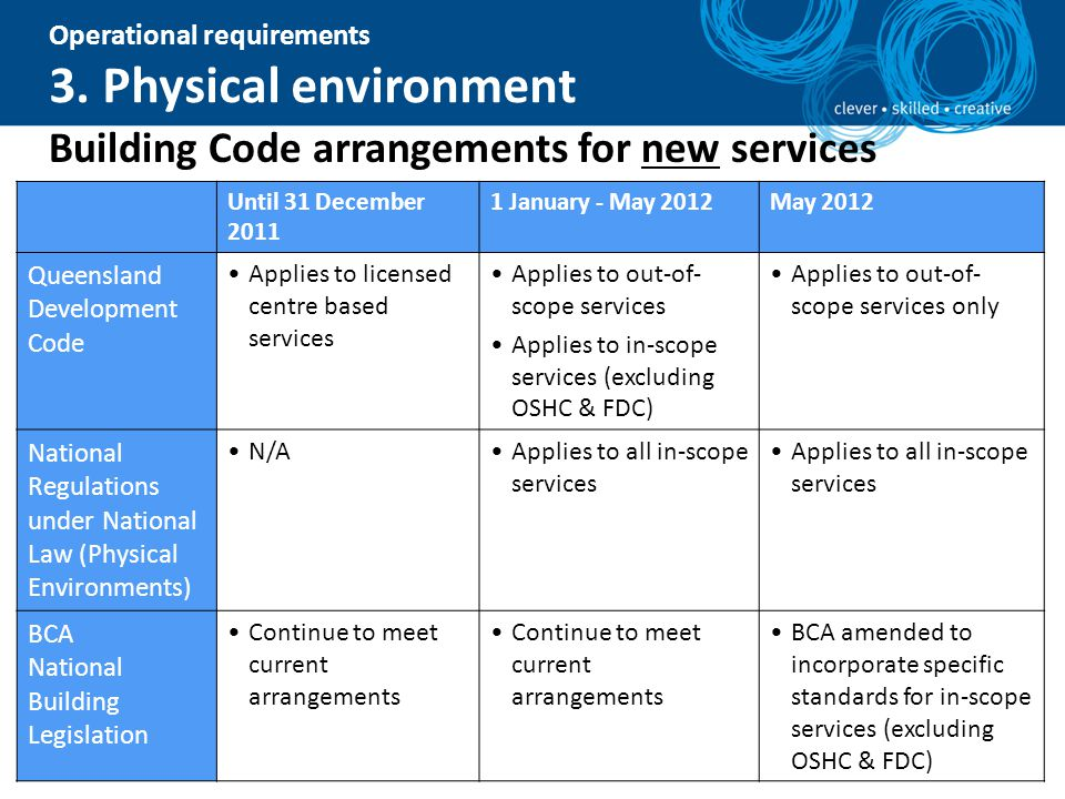 Operational requirements 3. Physical environment Building Code arrangements for new services Until 31 December 2011 1 January - May 2012May 2012 Queen