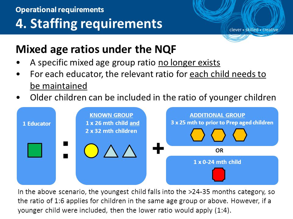 Operational requirements 4. Staffing requirements Mixed age ratios under the NQF A specific mixed age group ratio no longer exists For each educator,