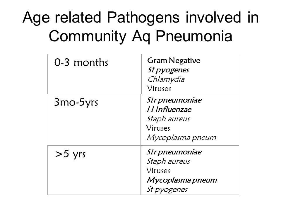 0-3 months Gram Negative St pyogenes Chlamydia Viruses 3mo-5yrs Str pneumoniae H Influenzae Staph aureus Viruses Mycoplasma pneum >5 yrs Str pneumoniae Staph aureus Viruses Mycoplasma pneum St pyogenes Age related Pathogens involved in Community Aq Pneumonia
