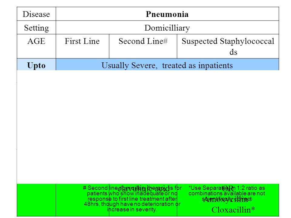 DiseasePneumonia SettingDomicilliary AGEFirst LineSecond Line#Suspected Staphylococcal ds Upto 3mo Usually Severe, treated as inpatients 3mo- 5yrs of age AmoxycillinCo-amoxy clavulinic acid OR Chloremphenic ol Cefuroxime OR Co-amoxy clavulinic acid OR Amoxycillin+ Cloxacillin* 5 yrs plus AmoxycillinMacrolide OR Co-amoxy- clavulinic acid Cefuroxime OR Co-amoxy clavulinic acid OR Amoxycillin+ Cloxacillin* *Use Separately in 1:2 ratio as combinations available are not scientifically correct # Second line domicillary therapy is for patients who show inadequate or no response to first line treatment after 48hrs, though have no deterioration or increase in severity.